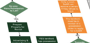 Tenancy life cycle chart